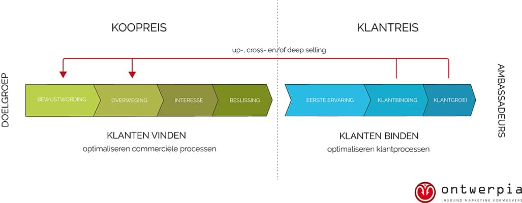 buyer journey of koopreis