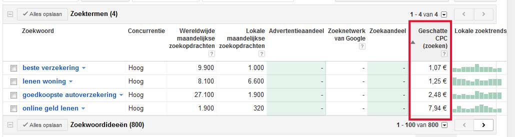 CPC Adwords
