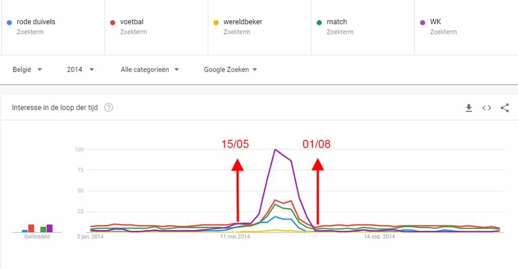 WK-zoekwoorden Google Trends