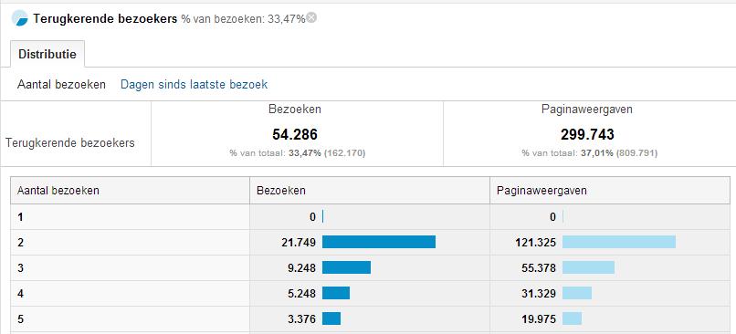 bezoekersfrequentie-google-analytics