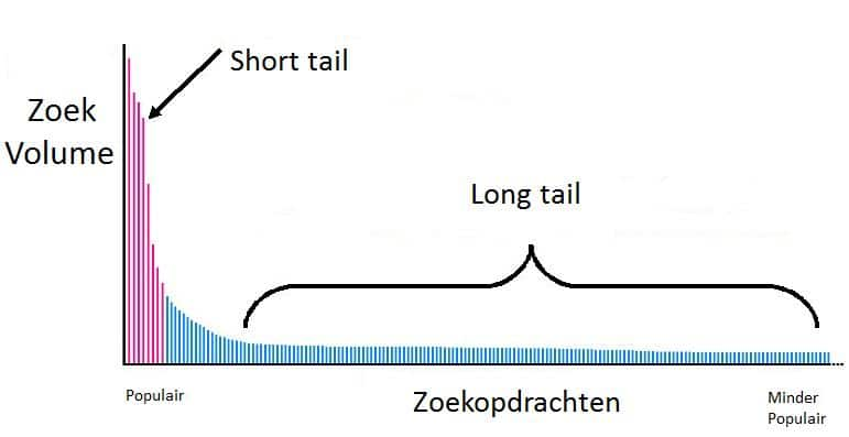 long-short-tail